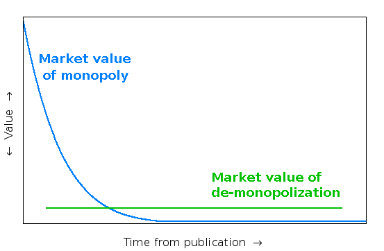 Declared Value point: monopoly value vs de-monopolization value, over time.