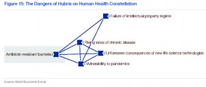 World Economic Forum: IP and Health Risk
